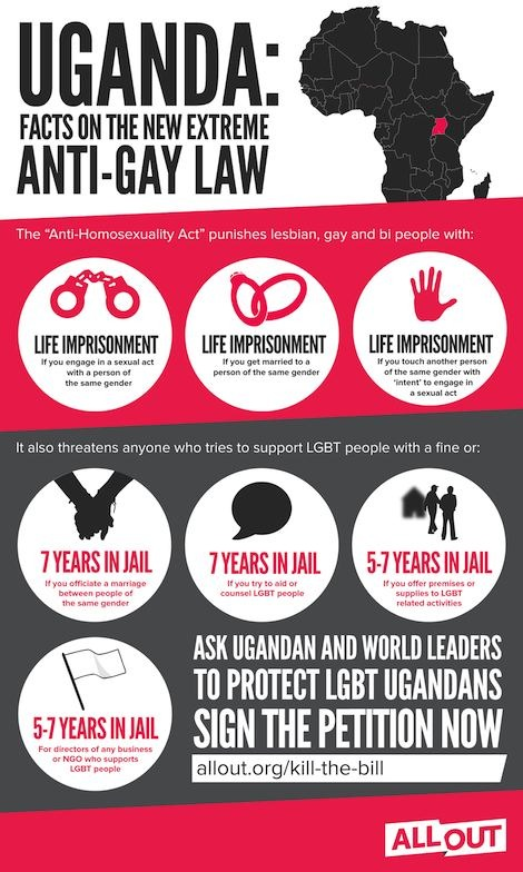 Infographic identifying punishments of Uganda's new anti-gay law, including life in jail for lesbian, gay and bi people convicted of 'homosexuality'.